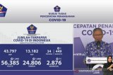 Jubir: Positif COVID-19 Indonesia bertambah 1.293, sembuh bertambah 1.006