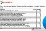 Ombudsman Sumbar terima 147 pengaduan soal penyaluran bansos COVID-19