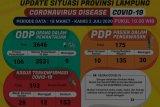Jumlah pasien sembuh COVID-19 di Lampung bertambah jadi 153