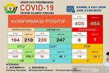 Pasien meninggal positif COVID-19 di Sultra menjadi tujuh orang