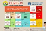 Kasus COVID-19 di Sultra bertambah 11 jadi 475 orang