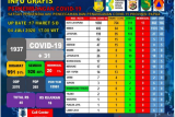 Jubir Silwanus: Warga meninggal akibat COVID-19 di Papua terus bertambah