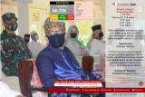 Update COVID-19 di Kepulauan Riau, hari ini Selasa (07/07)