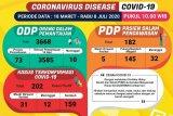 Jumlah kasus positif COVID-19 di Lampung bertambah jadi 202