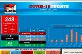Kondisi 34 pasien positif COVID-19 di Batam stabil