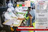 Update COVID-19 di Kepulauan Riau, Rabu (08/07)