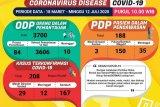 Pasien positif COVID-19 di Lampung bertambah tiga, sembuh tiga orang
