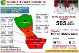 Positif COVID-19 di Palangka Raya terjadi penambahan 22 kasus