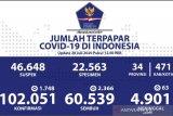 Update COVID-19 di Indonesia:  60.539  pasien sembuh, 102.051 kasus positif