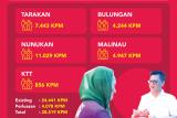 Update Data KPM Bansos Sembako Selambatnya Agustus