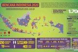 BNPB mencatat 1.706 kejadian bencana alam sepanjang 2020