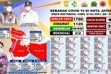 Pasien COVID-19 di Kota Jayapura bertambah lima jadi 1.788 orang