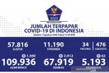 Positif COVID-19 bertambah 1.560, sembuh juga tambah 2.012 orang