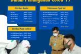5.783 Warga Manfaatkan Rapid Test Gratis Pemprov Kaltara