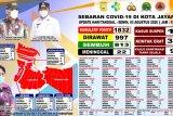 Pasien sembuh COVID-19 di Kota Jayapura bertambah 813 orang