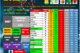 Satgas: Lima kabupaten dan kota di Papua tertinggi positif COVID-19