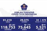 Update COVID-19 di Indonesia: 118.753 kasus positif, dan 75.645 orang sembuh