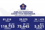 Positif COVID-19 bertambah 1.882, sembuh bertambah 1.756 dan meninggal bertambah 69 orang