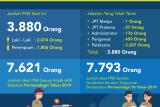Pemprov Kaltara Masih Butuh 3.741 PNS