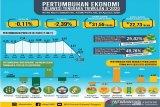 BPS: Ekonomi Sultra triwulan II 2020 alami kontraksi 2,39 persen