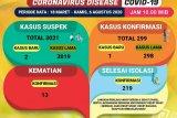 Dinkes catat penambahan satu kasus positif COVID-19 di Lampung
