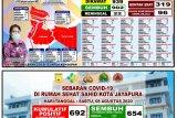 Kabar baik, 902 pasien COVID-19 di kota Jayapura sembuh