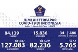 Positif COVID-19 bertambah 1.687, sembuh bertambah 1.284, meninggal tambah 42 orang