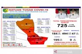 Pasien sembuh dari COVID-19 di Palangka Raya capai 494 orang
