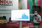 Laju pertumbuhan kasus COVID-19 di Makassar relatif stagnan