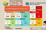 Di Sultra, kasus positif COVID-19 sebanyak 1.052 orang, sembuh 721
