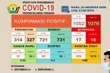 Di Sultra, 731 pasien COVID-19 dinyatakan sembuh dari 1.076 kasus