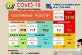 Di Sultra, pasien sembuh dari COVID-19 bertambah jadi 769 orang