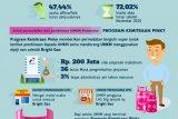 Pertamina issued the Pinky Movement Partnership Program