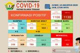 Di Sultra, pasien sembuh dari COVID-19 bertambah 43 jadi 812 orang