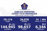 Update COVID-19 di Indonesia: 98.657 sembuh, dan  144.945 kasus positif