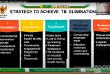 Pemerintah targetkan 2030 Indonesia menuju bebas tuberkulosis