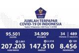 Positif COVID-19 bertambah 3.861, sembuh bertambah 2.310, dan meninggal tambah 120 orang