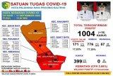 Positif COVID di Palangka Raya capai 1004 kasus, sembuh 776 orang