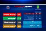 Pasien COVID-19 di Batam bertambah 20 orang, 12 sembuh