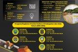 Rp 19,8 Miliar untuk Bangun Jalan Ring Road Malinau