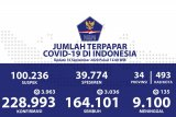 Positif COVID-19 di Indonesia bertambah 3.963, sembuh 3.036, dan meningggal 135 orang