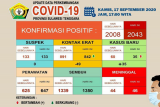 Di Sultra, pasien meninggal COVID-19 tambah dua jadi 46 orang