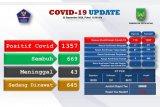 Ada tambahan 119 orang  terjangkit virus corona di Kota Batam