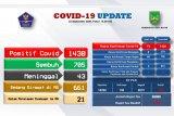 Tambahan 73 positif COVID-19 di Batam