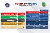 Pasien COVID-19 di Batam bertambah 21 orang, 70 sembuh