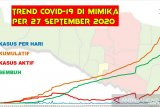 Juru Bicara Ryenold: COVID-19 di Mimika bertambah 42 kasus