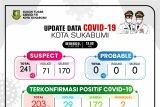 21 warga Sukabumi terkonfirmasi positif COVID-19 pada akhir pekan