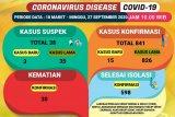 Dinkes : Kasus COVID-19 di Lampung bertambah 15 jadi 841