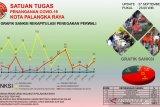 1.037 warga terjaring operasi yustisi di Palangka Raya