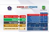 Jumlah warga sembuh COVID-19 di Batam terus bertambah